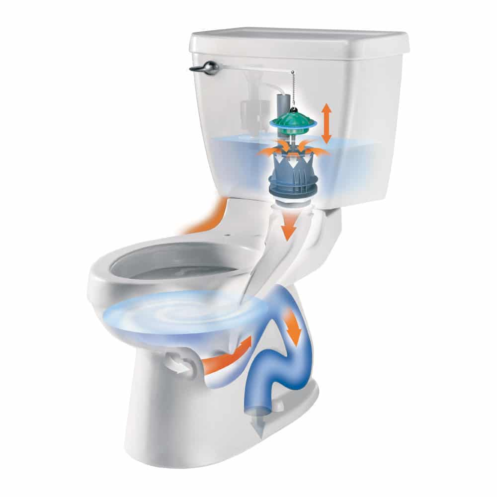 Best American Standard Toilet Review