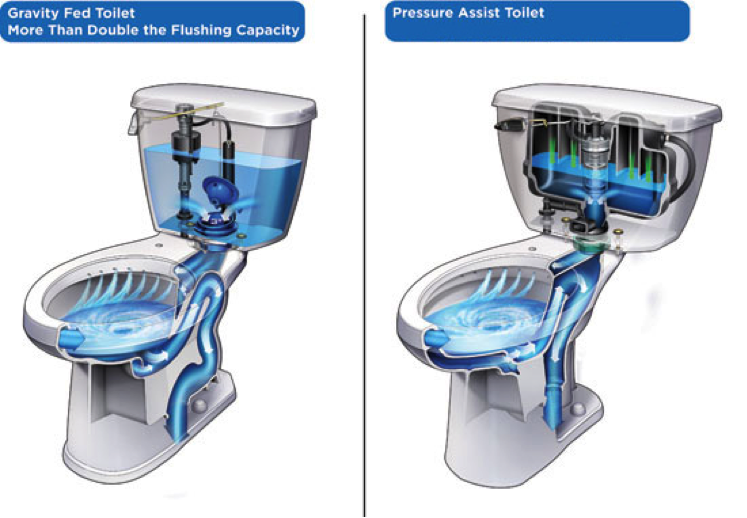 Flushing Options